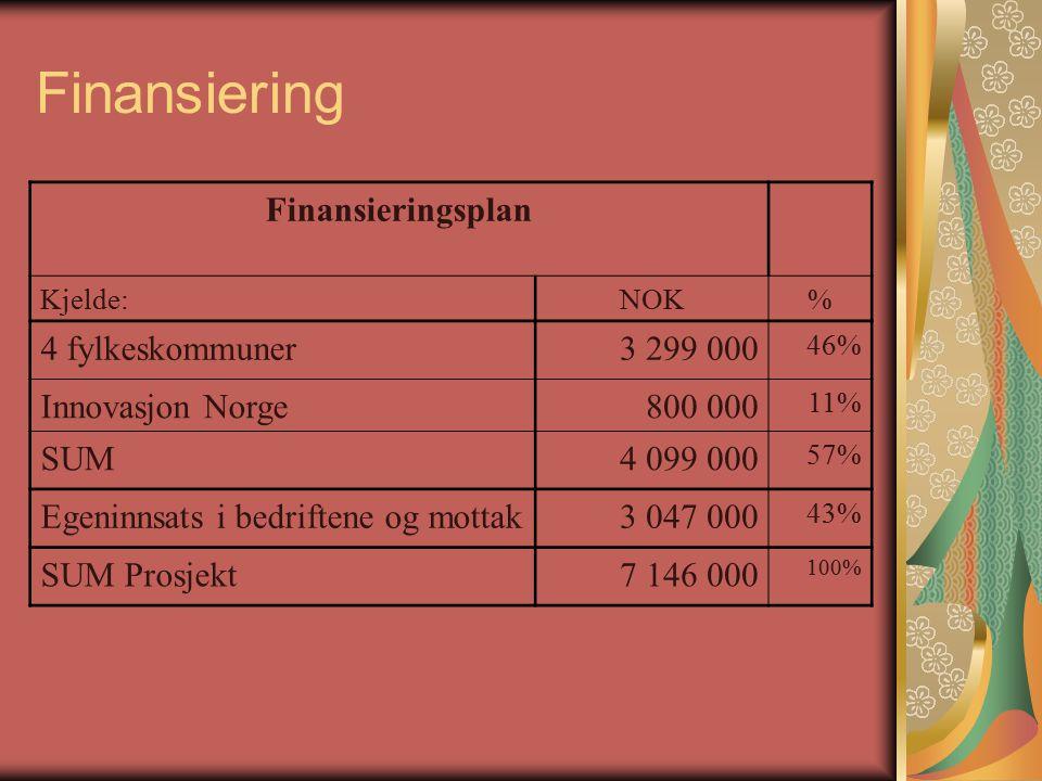 Finansiering Finansieringsplan Kjelde:NOK% 4 fylkeskommuner3 299 000 46% Innovasjon Norge800 000 11% SUM4 099 000 57% Egeninnsats i bedriftene og mottak3 047 000 43% SUM Prosjekt7 146 000 100%