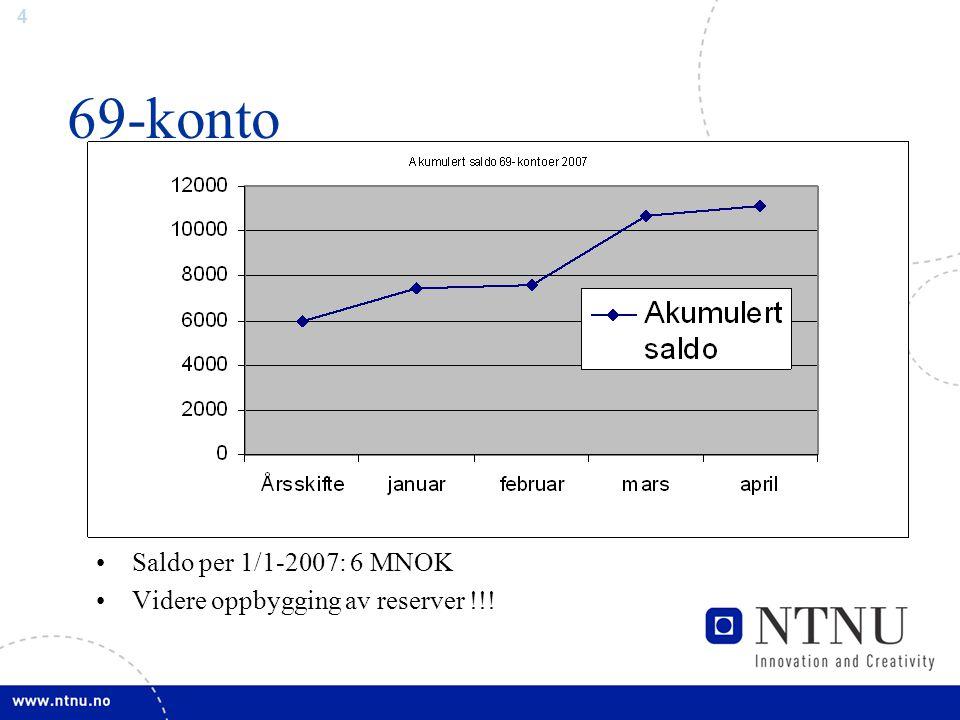 4 69-konto Saldo per 1/1-2007: 6 MNOK Videre oppbygging av reserver !!!
