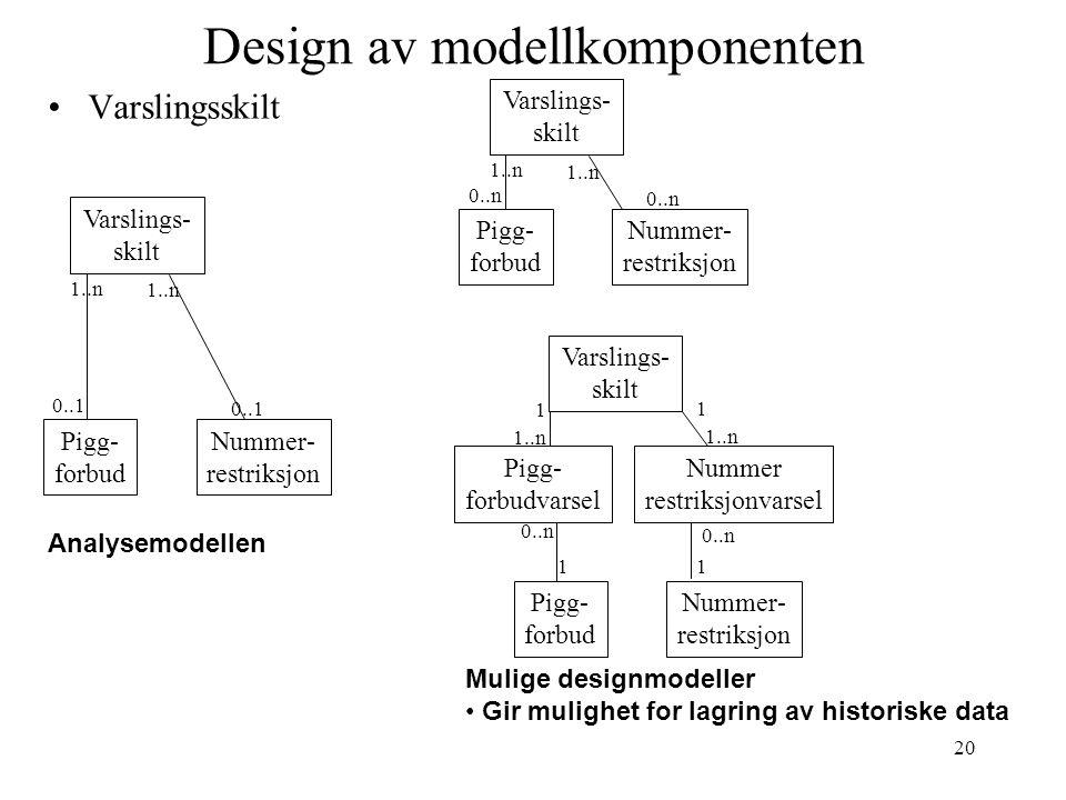 20 Design av modellkomponenten Varslingsskilt Nummer- restriksjon Pigg- forbud 1..n Varslings- skilt 0..1 Nummer- restriksjon Pigg- forbud 1..n Varslings- skilt 0..n Analysemodellen Mulige designmodeller Gir mulighet for lagring av historiske data Nummer- restriksjon Pigg- forbud 1..n Varslings- skilt 0..n Pigg- forbudvarsel Nummer restriksjonvarsel 1 1 11