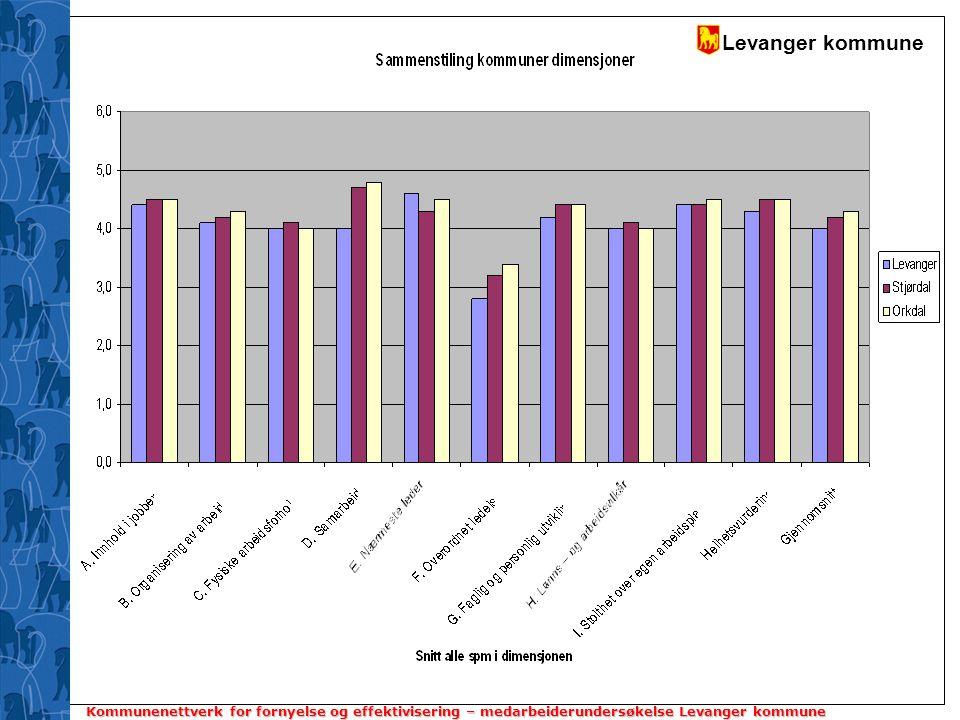 Levanger kommune Kommunenettverk for fornyelse og effektivisering – medarbeiderundersøkelse Levanger kommune