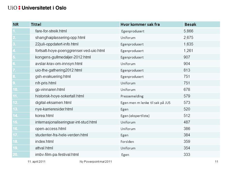 NR Tittel Hvor kommer sak fra Besøk 1. fare-for-streik.html Egenprodusert 5,866 2. shanghaiplassering-opp.html Uniforum 2,675 3. 22juli-oppdatert-info