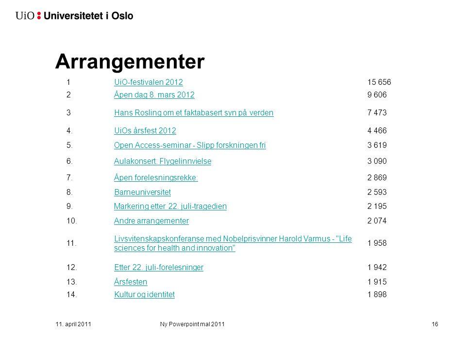 Arrangementer 11. april 2011Ny Powerpoint mal 201116 1UiO-festivalen 201215 656 2Åpen dag 8. mars 20129 606 3Hans Rosling om et faktabasert syn på ver