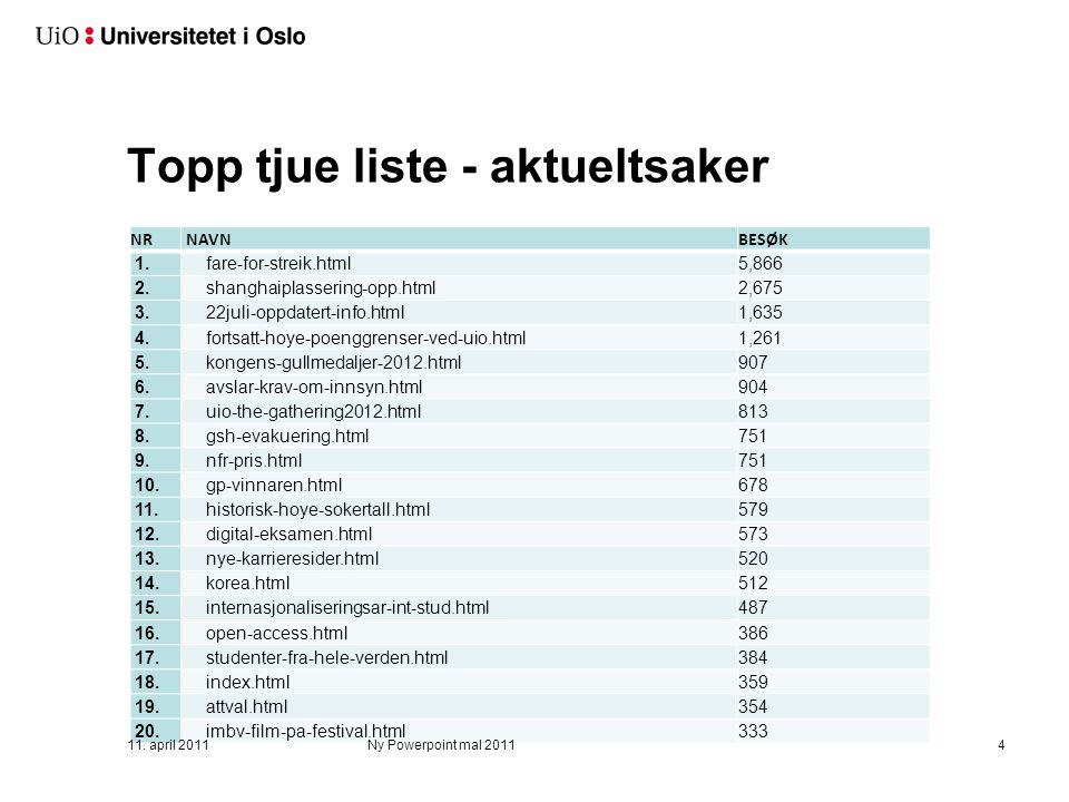 Topp tjue liste - aktueltsaker NR NAVNBESØK 1. fare-for-streik.html5,866 2. shanghaiplassering-opp.html2,675 3. 22juli-oppdatert-info.html1,635 4. for