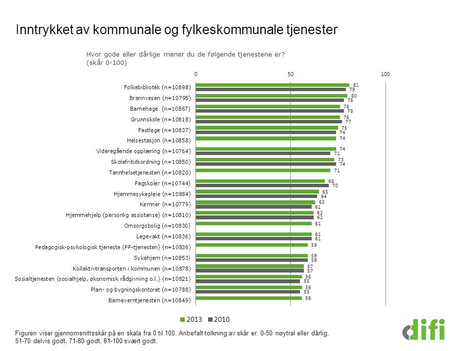 Inntrykket av kommunale og fylkeskommunale tjenester Figuren viser gjennomsnittsskår på en skala fra 0 til 100.