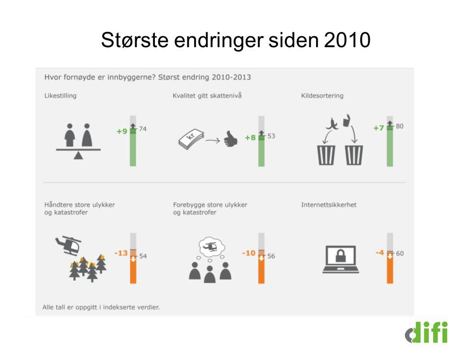 Største endringer siden 2010