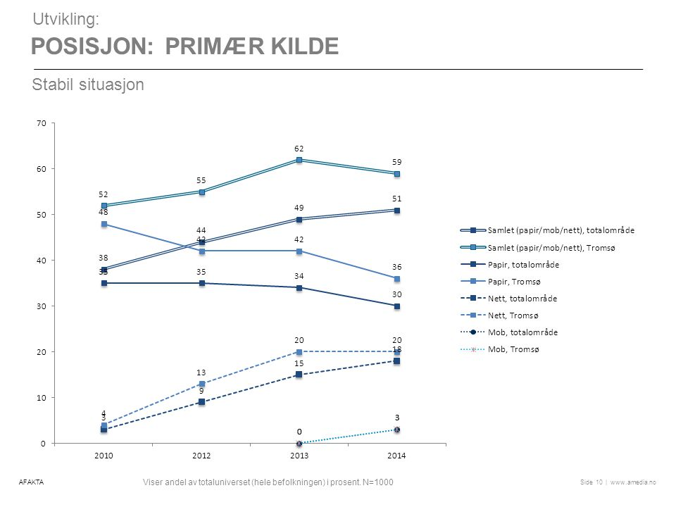 | www.amedia.noSide POSISJON: PRIMÆR KILDE 10 Utvikling: Stabil situasjon Viser andel av totaluniverset (hele befolkningen) i prosent.