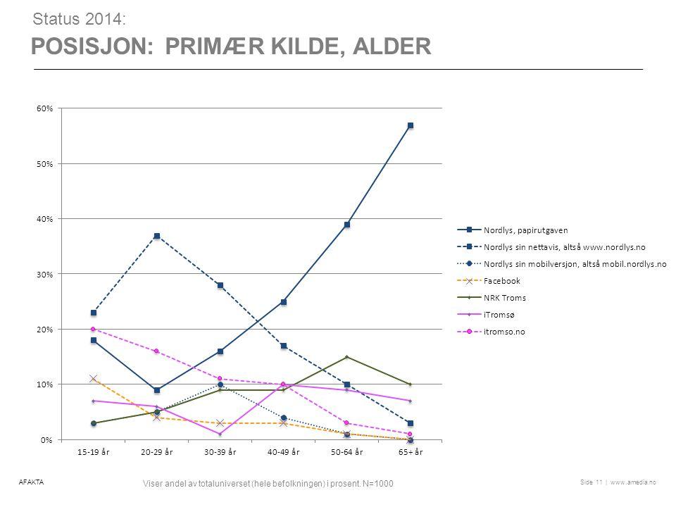 | www.amedia.noSide POSISJON: PRIMÆR KILDE, ALDER 11 Status 2014: Viser andel av totaluniverset (hele befolkningen) i prosent.