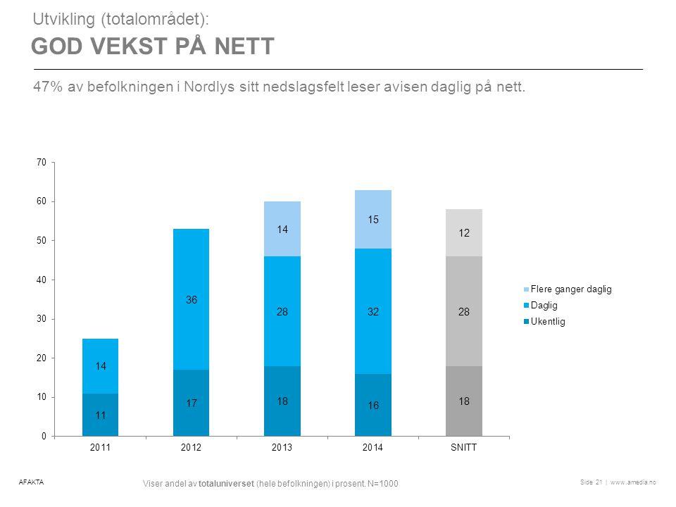 | www.amedia.noSide GOD VEKST PÅ NETT Utvikling (totalområdet): 47% av befolkningen i Nordlys sitt nedslagsfelt leser avisen daglig på nett.