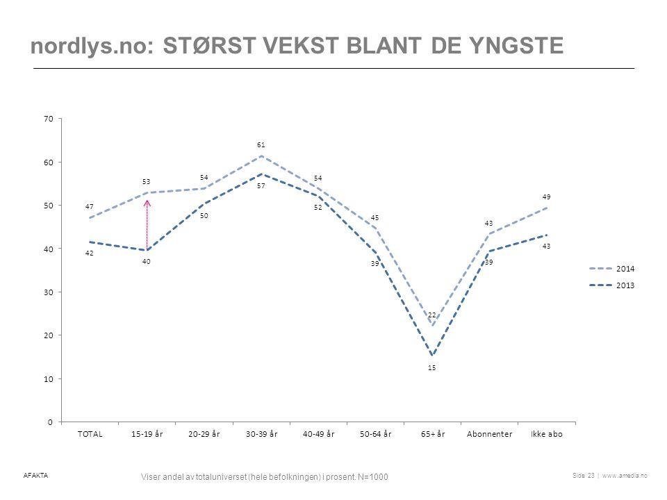 | www.amedia.noSide nordlys.no: STØRST VEKST BLANT DE YNGSTE 23 Viser andel av totaluniverset (hele befolkningen) i prosent.