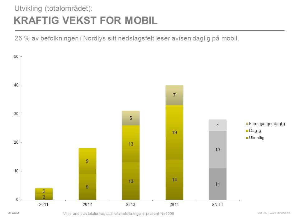 | www.amedia.noSide KRAFTIG VEKST FOR MOBIL Utvikling (totalområdet): 26 % av befolkningen i Nordlys sitt nedslagsfelt leser avisen daglig på mobil.