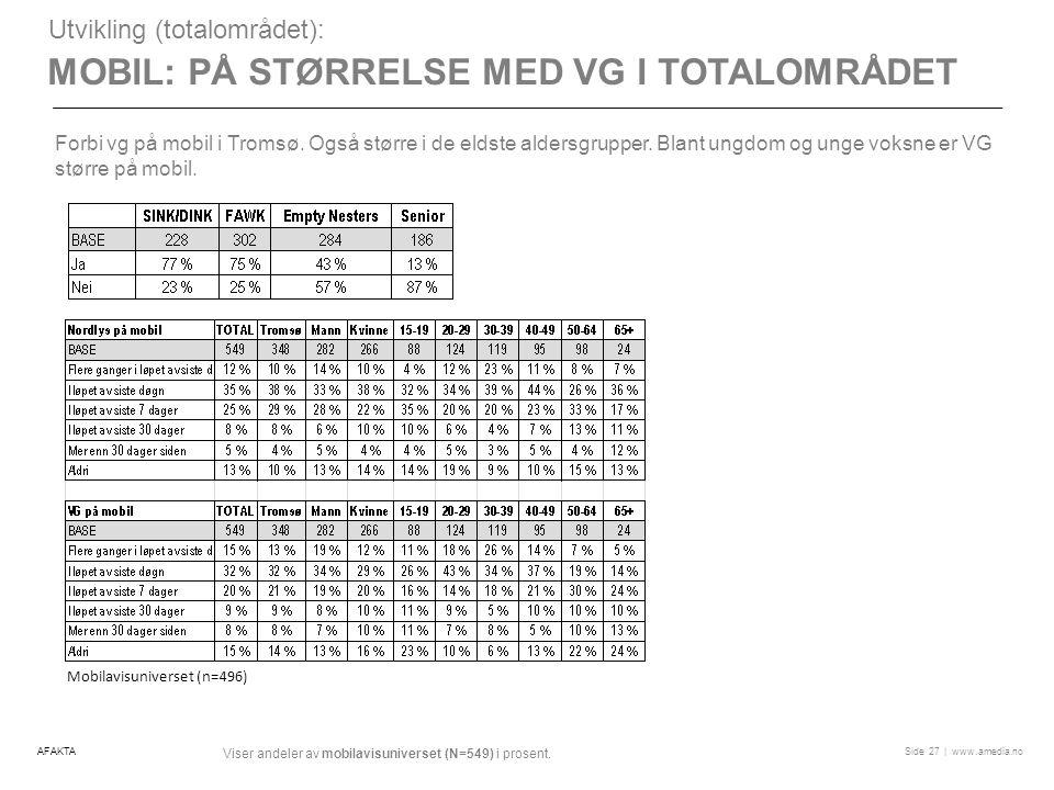 | www.amedia.noSide MOBIL: PÅ STØRRELSE MED VG I TOTALOMRÅDET Utvikling (totalområdet): AFAKTA27 Viser andeler av mobilavisuniverset (N=549) i prosent.