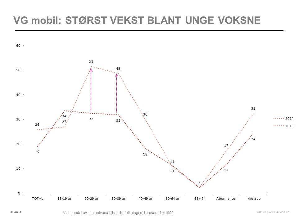 | www.amedia.noSide VG mobil: STØRST VEKST BLANT UNGE VOKSNE 29 Viser andel av totaluniverset (hele befolkningen) i prosent.