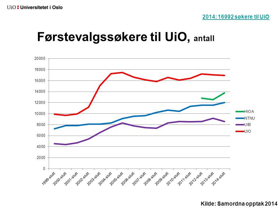 Førstevalgssøkere til UiO, antall 2014: 16992 søkere til UiO Kilde: Samordna opptak 2014