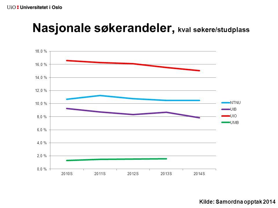Førstevalgssøkere/plass, UiO Kilde: Samordna opptak 2014