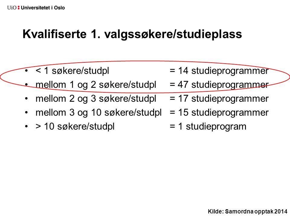 < 1 søkere/studpl = 14 studieprogrammer mellom 1 og 2 søkere/studpl = 47 studieprogrammer mellom 2 og 3 søkere/studpl = 17 studieprogrammer mellom 3 o