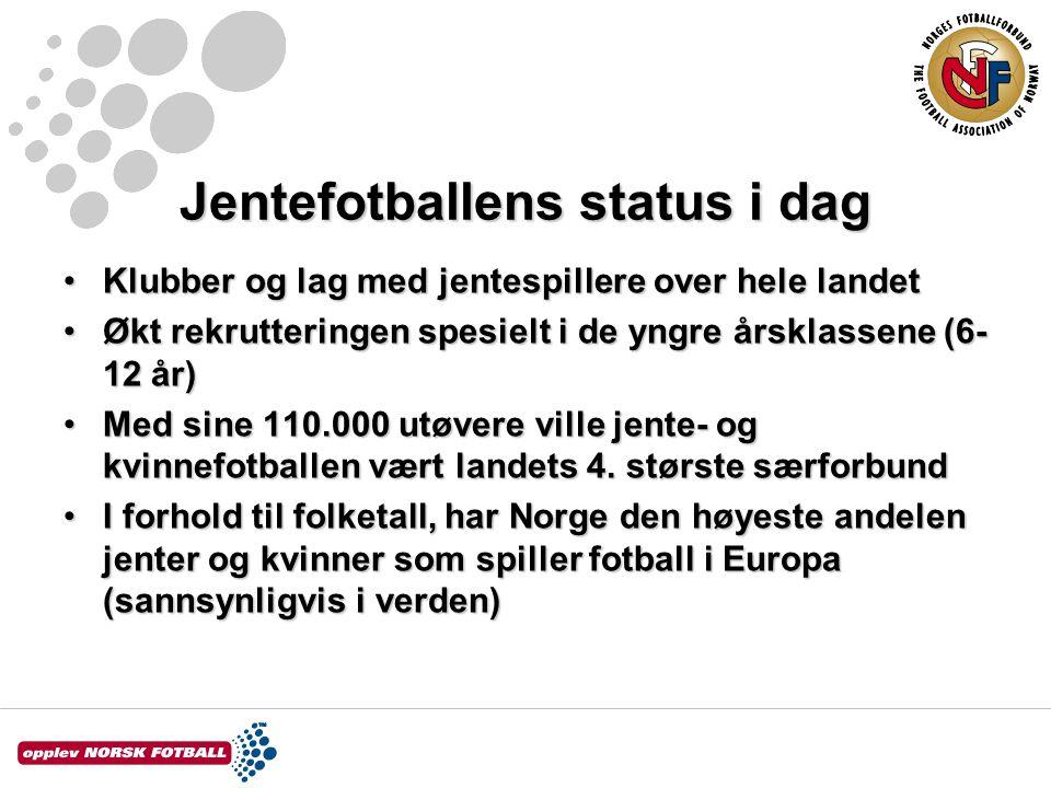 Jentefotballens status i dag Klubber og lag med jentespillere over hele landetKlubber og lag med jentespillere over hele landet Økt rekrutteringen spesielt i de yngre årsklassene (6- 12 år)Økt rekrutteringen spesielt i de yngre årsklassene (6- 12 år) Med sine 110.000 utøvere ville jente- og kvinnefotballen vært landets 4.