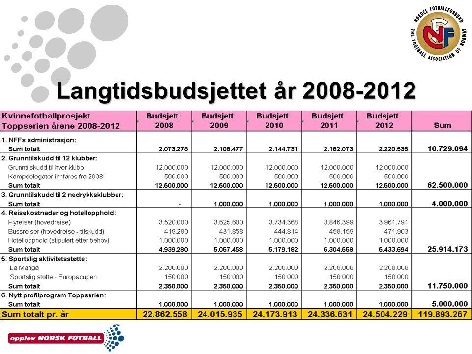 Langtidsbudsjettet år 2008-2012