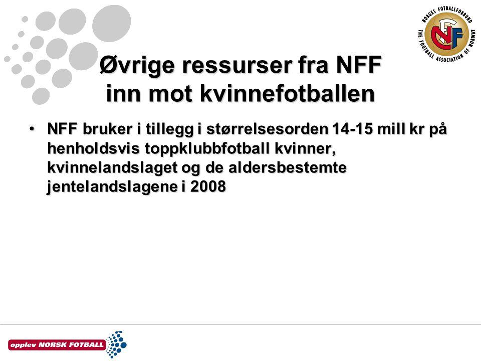 Øvrige ressurser fra NFF inn mot kvinnefotballen NFF bruker i tillegg i størrelsesorden 14-15 mill kr på henholdsvis toppklubbfotball kvinner, kvinnelandslaget og de aldersbestemte jentelandslagene i 2008NFF bruker i tillegg i størrelsesorden 14-15 mill kr på henholdsvis toppklubbfotball kvinner, kvinnelandslaget og de aldersbestemte jentelandslagene i 2008