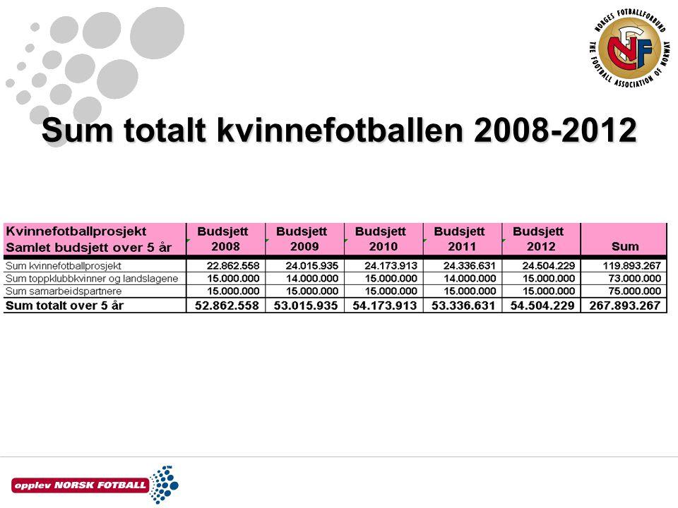 Sum totalt kvinnefotballen 2008-2012