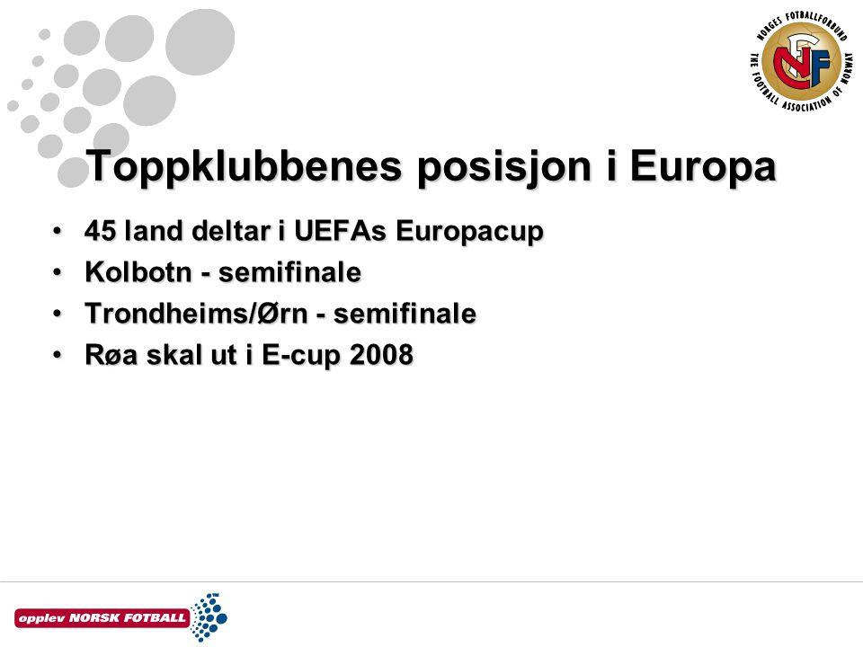 Toppklubbenes posisjon i Europa 45 land deltar i UEFAs Europacup45 land deltar i UEFAs Europacup Kolbotn - semifinaleKolbotn - semifinale Trondheims/Ørn - semifinaleTrondheims/Ørn - semifinale Røa skal ut i E-cup 2008Røa skal ut i E-cup 2008