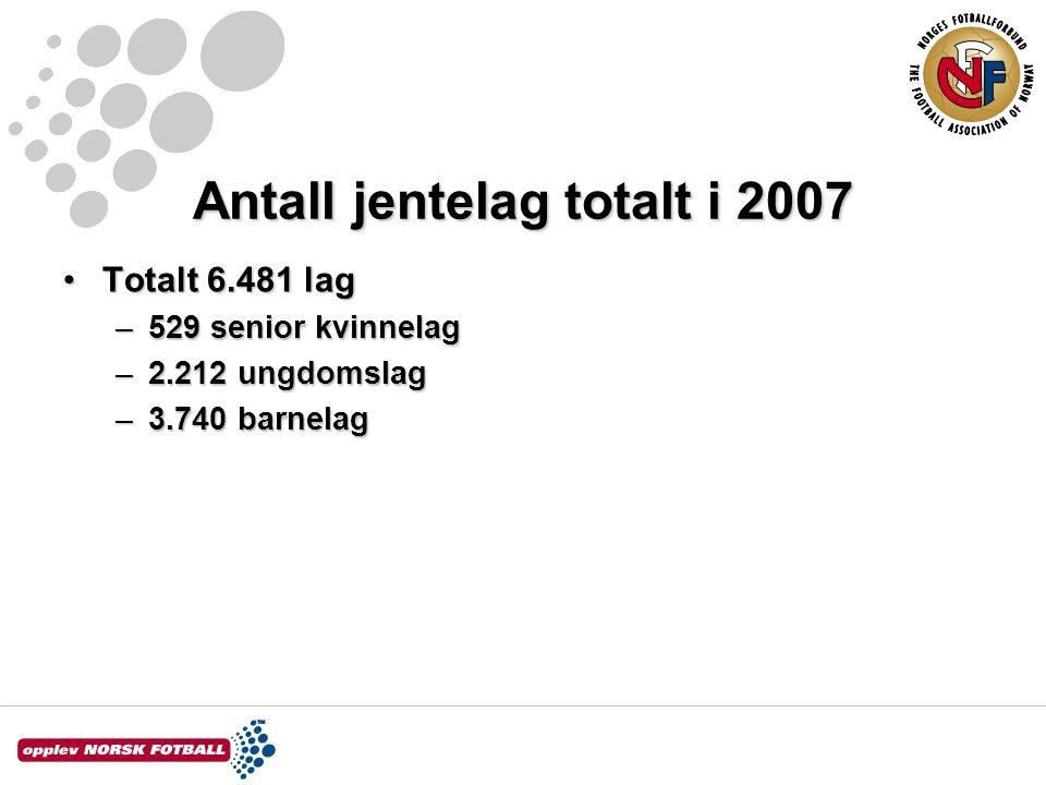 Antall jentelag totalt i 2007 Totalt 6.481 lagTotalt 6.481 lag –529 senior kvinnelag –2.212 ungdomslag –3.740 barnelag
