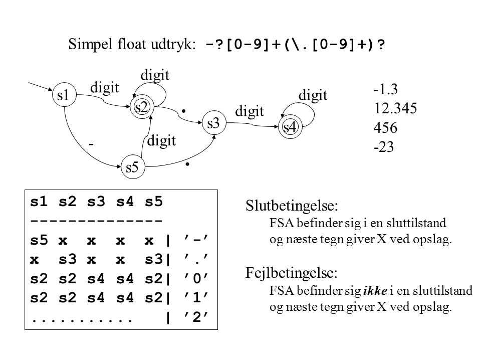 Simpel float udtryk: - [0-9]+(\.[0-9]+). digit. -.