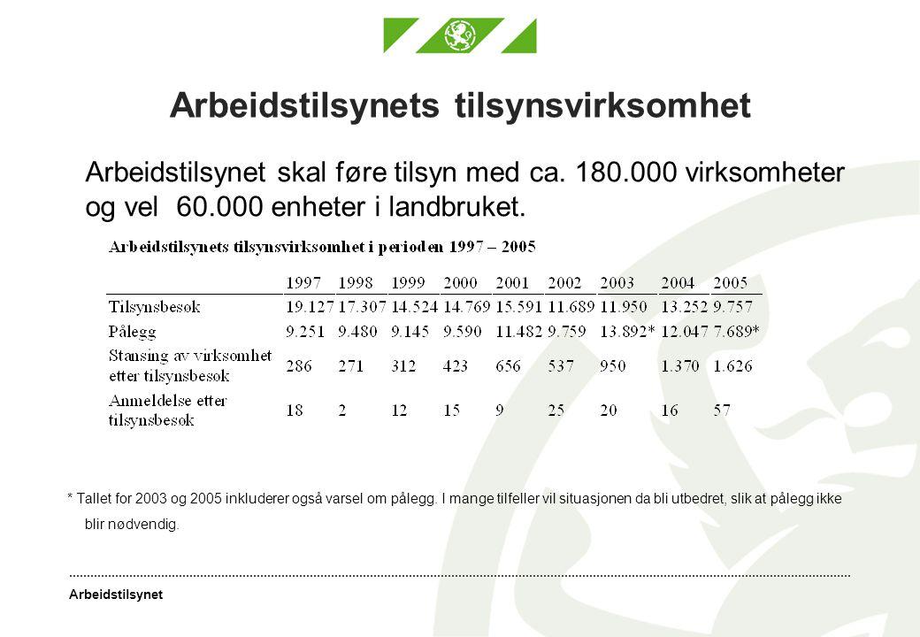 Arbeidstilsynet Arbeidstilsynets tilsynsvirksomhet Arbeidstilsynet skal føre tilsyn med ca. 180.000 virksomheter og vel 60.000 enheter i landbruket. *