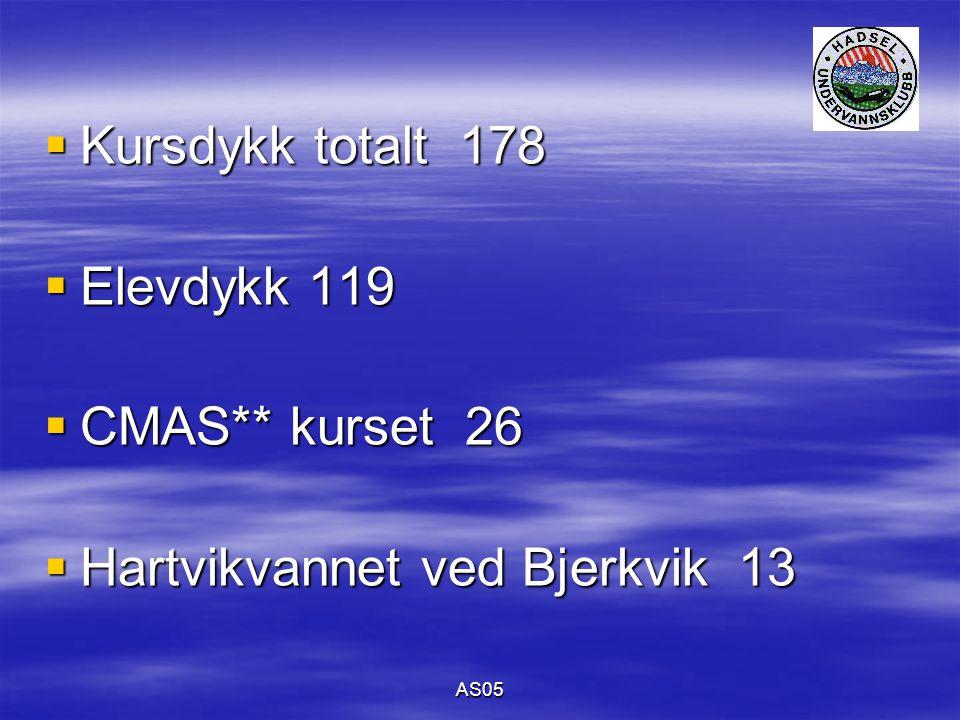 AS05  Kursdykk totalt 178  Elevdykk 119  CMAS** kurset 26  Hartvikvannet ved Bjerkvik 13