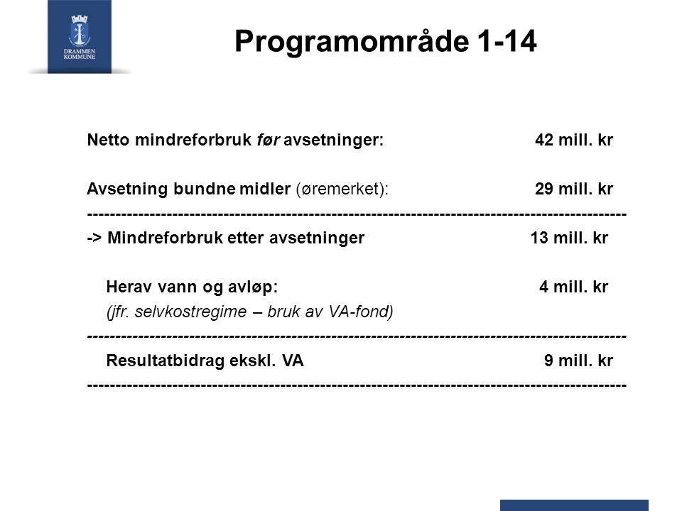 Programområde 1-14 Netto mindreforbruk før avsetninger: 42 mill.