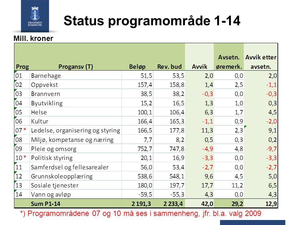 Status programområde 1-14 Mill. kroner *) Programområdene 07 og 10 må ses i sammenheng, jfr.