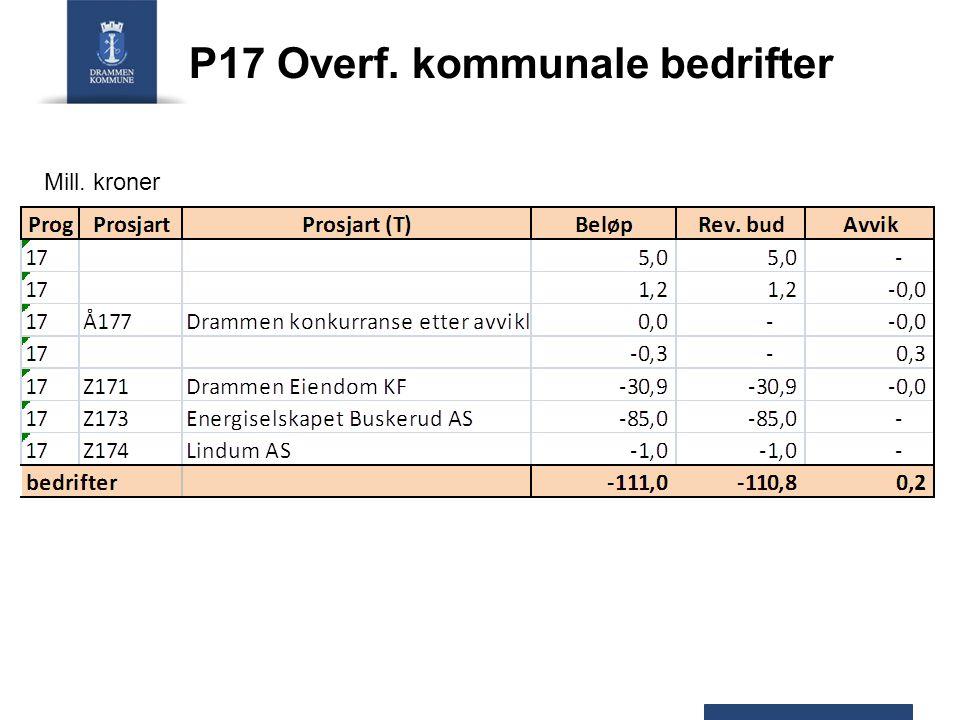 P17 Overf. kommunale bedrifter Mill. kroner