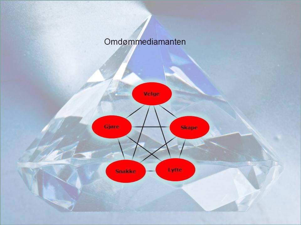 Copyright © 2010 TotalConsult Gjøre Snakke Skape Velge Lytte Omdømmediamanten