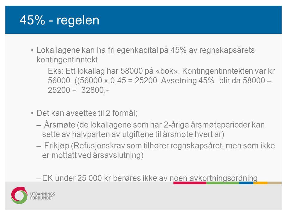 45% - regelen Lokallagene kan ha fri egenkapital på 45% av regnskapsårets kontingentinntekt Eks: Ett lokallag har 58000 på «bok», Kontingentinntekten var kr 56000.