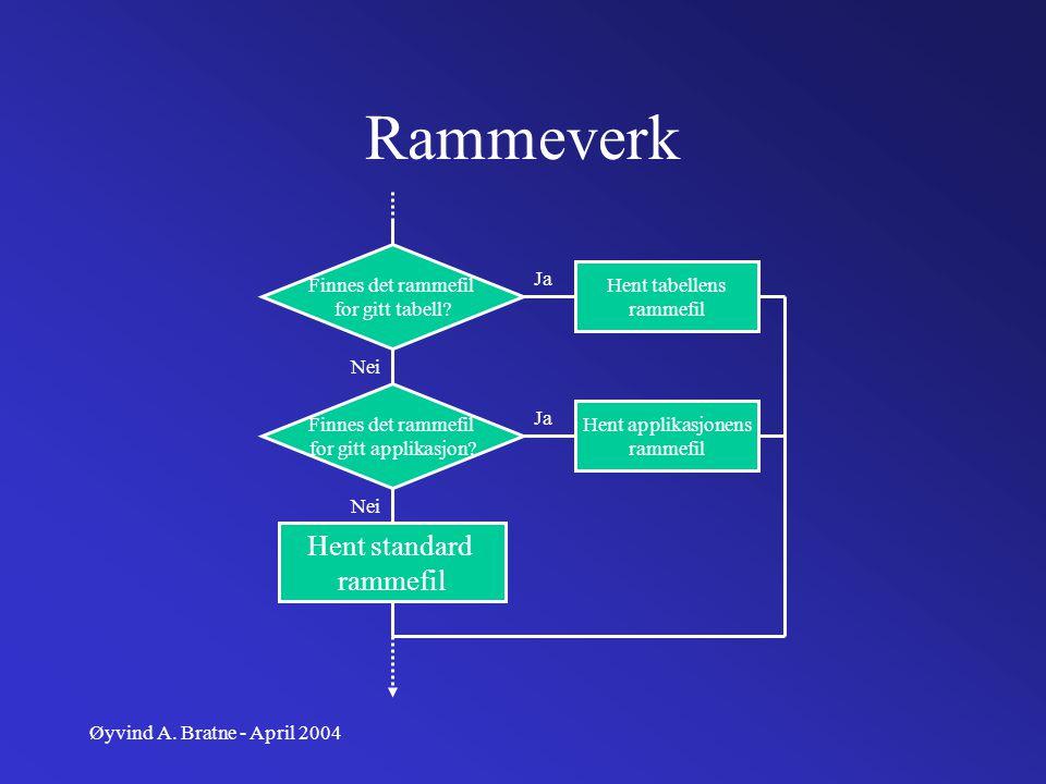 Øyvind A.Bratne - April 2004 Rammefiler Vanlig hmtl-syntaks, med litt ekstra funksjonalitet.