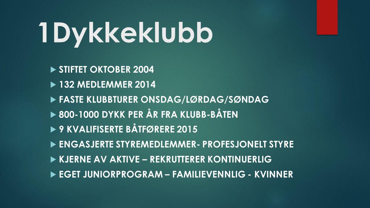 1Dykkeklubb  STIFTET OKTOBER 2004  132 MEDLEMMER 2014  FASTE KLUBBTURER ONSDAG/LØRDAG/SØNDAG  800-1000 DYKK PER ÅR FRA KLUBB-BÅTEN  9 KVALIFISERTE BÅTFØRERE 2015  ENGASJERTE STYREMEDLEMMER- PROFESJONELT STYRE  KJERNE AV AKTIVE – REKRUTTERER KONTINUERLIG  EGET JUNIORPROGRAM – FAMILIEVENNLIG - KVINNER