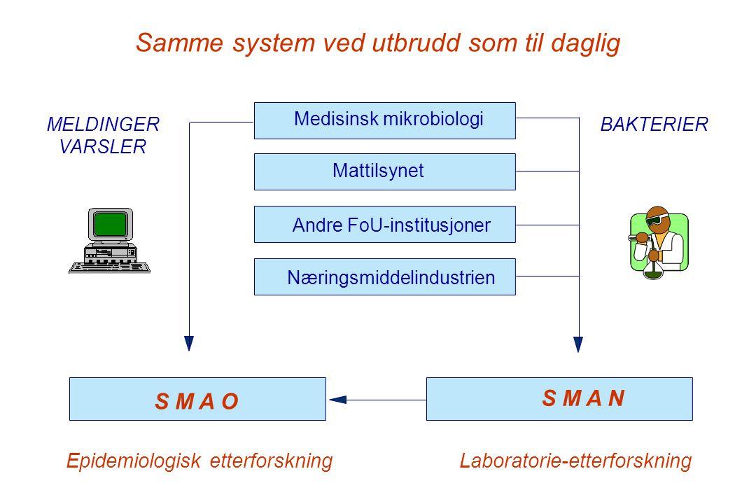 Medisinsk mikrobiologi MELDINGER VARSLER BAKTERIER S M A O Epidemiologisk etterforskning S M A N Laboratorie-etterforskning Mattilsynet Andre FoU-inst