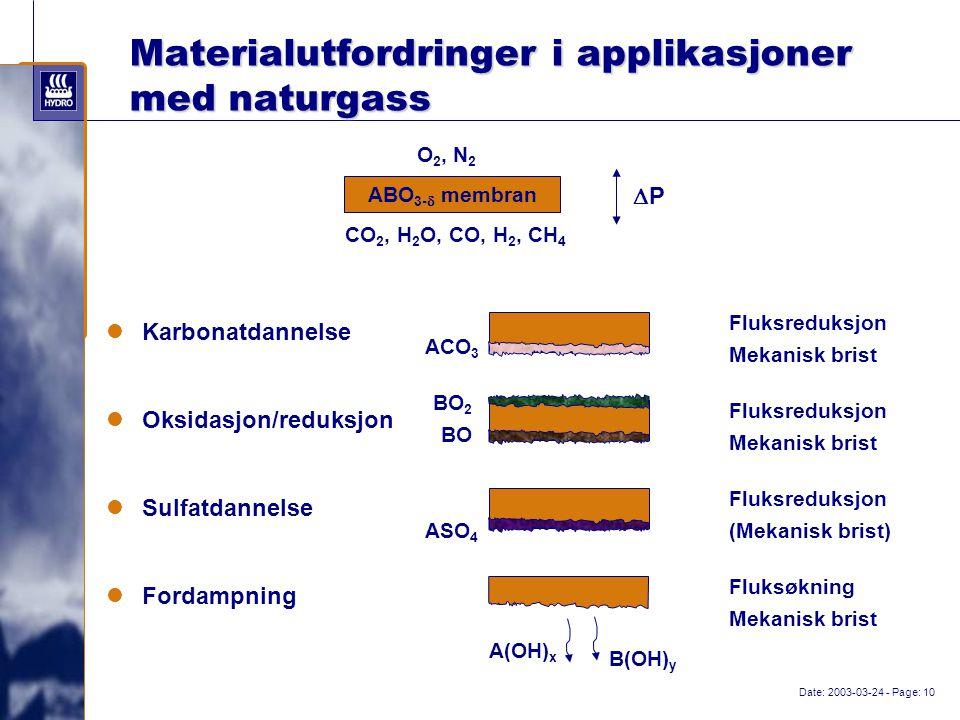 Date: 2003-03-24 - Page: 10 Materialutfordringer i applikasjoner med naturgass ABO 3-  membran O 2, N 2 CO 2, H 2 O, CO, H 2, CH 4 PP Karbonatdannelse Oksidasjon/reduksjon Sulfatdannelse ACO 3 BO BO 2 ASO 4 Fordampning A(OH) x B(OH) y Fluksreduksjon Mekanisk brist Fluksreduksjon Mekanisk brist Fluksreduksjon (Mekanisk brist) Fluksøkning Mekanisk brist