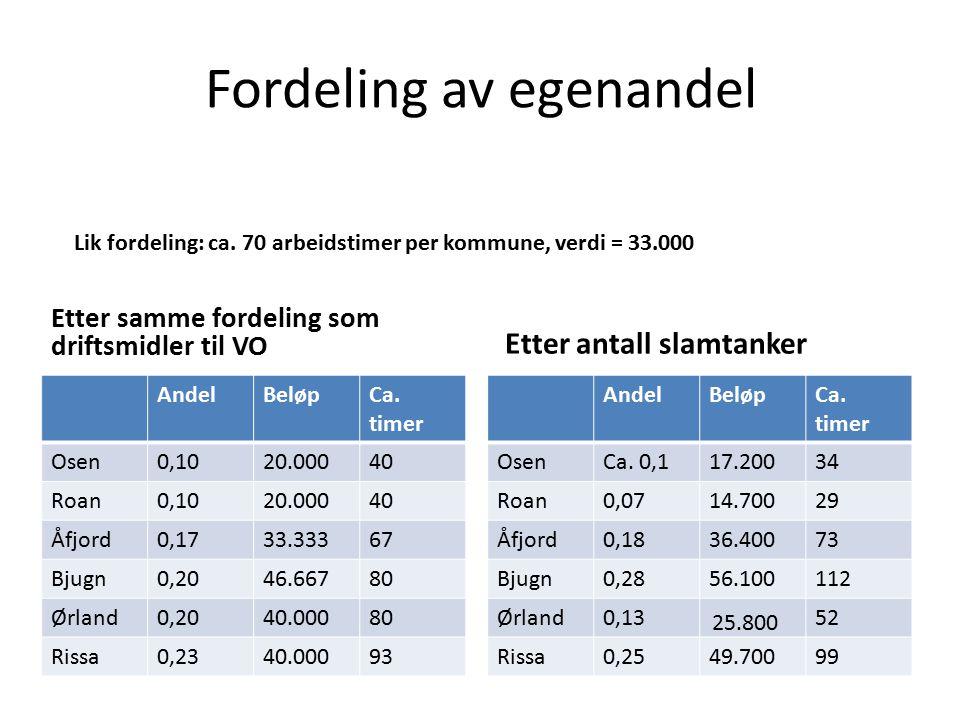 Fordeling av egenandel Etter samme fordeling som driftsmidler til VO AndelBeløpCa.