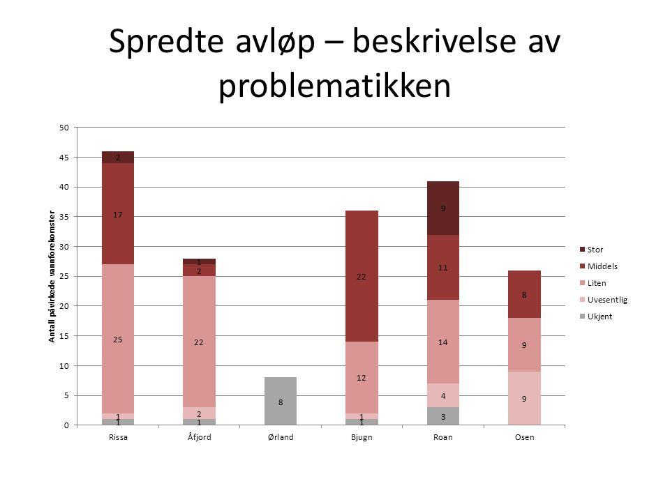 Forurensning fra spredte avløp KommuneAntall slamavskillere Ørland900 Bjugn1953 Rissa1729 Åfjord1268 Roan513 Osen?