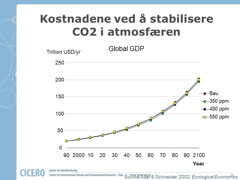 15 Kostnadene ved å stabilisere CO2 i atmosfæren Source Azar & Schneider, 2002. Ecological Economics Global GDP 0 50 100 150 200 250 90200010203040506