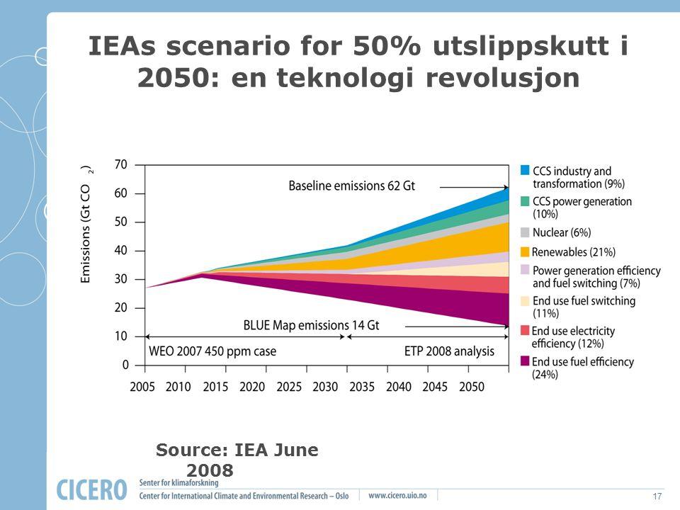 17 IEAs scenario for 50% utslippskutt i 2050: en teknologi revolusjon Source: IEA June 2008