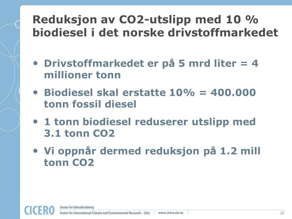 32 Reduksjon av CO2-utslipp med 10 % biodiesel i det norske drivstoffmarkedet Drivstoffmarkedet er på 5 mrd liter = 4 millioner tonn Biodiesel skal er