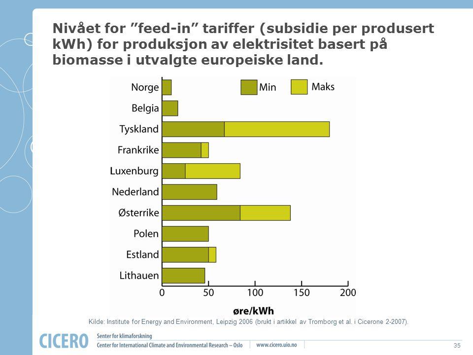 """35 Nivået for """"feed-in"""" tariffer (subsidie per produsert kWh) for produksjon av elektrisitet basert på biomasse i utvalgte europeiske land. Kilde: Ins"""