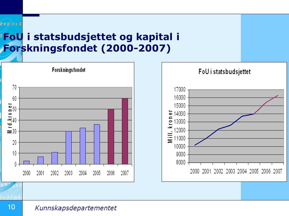 10 Kunnskapsdepartementet FoU i statsbudsjettet og kapital i Forskningsfondet (2000-2007)