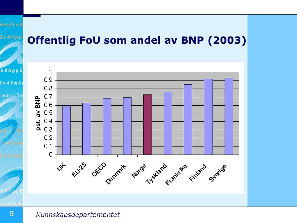 9 Kunnskapsdepartementet Offentlig FoU som andel av BNP (2003)