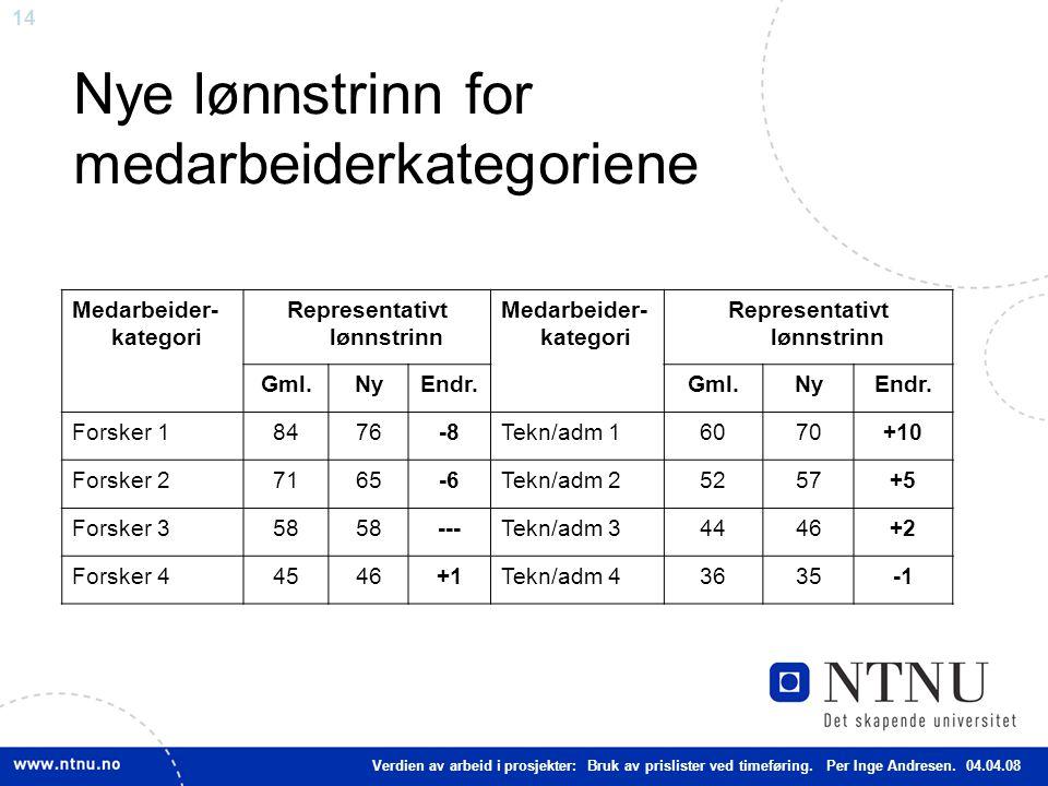 14 Nye lønnstrinn for medarbeiderkategoriene Verdien av arbeid i prosjekter: Bruk av prislister ved timeføring.