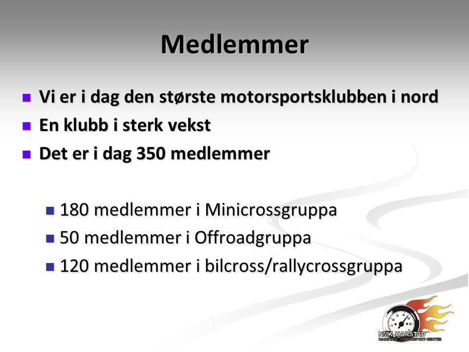 Medlemmer Vi er i dag den største motorsportsklubben i nord Vi er i dag den største motorsportsklubben i nord En klubb i sterk vekst En klubb i sterk vekst Det er i dag 350 medlemmer Det er i dag 350 medlemmer 180 medlemmer i Minicrossgruppa 180 medlemmer i Minicrossgruppa 50 medlemmer i Offroadgruppa 50 medlemmer i Offroadgruppa 120 medlemmer i bilcross/rallycrossgruppa 120 medlemmer i bilcross/rallycrossgruppa