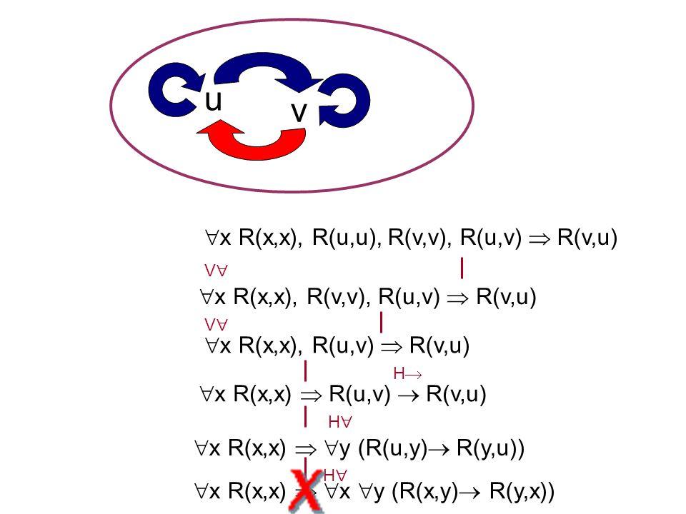  x R(x,x)   x  y (R(x,y)  R(y,x)) HH VV  x R(x,x)   y (R(u,y)  R(y,u)) HH  x R(x,x)  R(u,v)  R(v,u)  x R(x,x), R(v,v), R(u,v)  R(v,u) VV HH  x R(x,x), R(u,v)  R(v,u)  x R(x,x), R(u,u), R(v,v), R(u,v)  R(v,u) u v