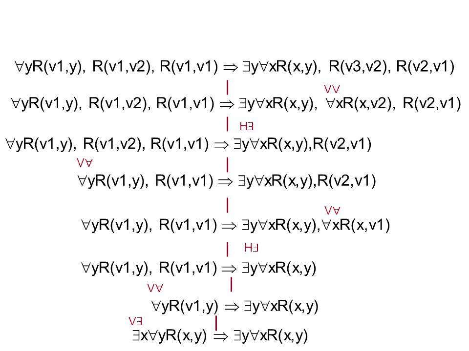  x  yR(x,y)   y  xR(x,y) VV VV  yR(v1,y)   y  xR(x,y)  yR(v1,y), R(v1,v1)   y  xR(x,y) HH  yR(v1,y), R(v1,v1)   y  xR(x,y),  xR(x,v1) VV  yR(v1,y), R(v1,v1)   y  xR(x,y),R(v2,v1) VV  yR(v1,y), R(v1,v2), R(v1,v1)   y  xR(x,y),R(v2,v1) HH  yR(v1,y), R(v1,v2), R(v1,v1)   y  xR(x,y),  xR(x,v2), R(v2,v1) VV  yR(v1,y), R(v1,v2), R(v1,v1)   y  xR(x,y), R(v3,v2), R(v2,v1)
