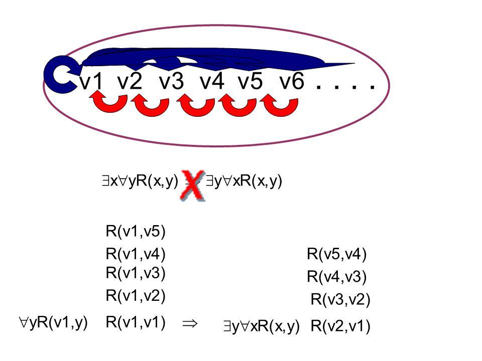 R(v1,v2)  y  xR(x,y)  R(v3,v2) R(v2,v1) R(v1,v1)  yR(v1,y) R(v1,v3) R(v4,v3) R(v1,v4)R(v5,v4) R(v1,v5) v1 v2v3v4v5v6  x  yR(x,y)   y  xR(x,y)....